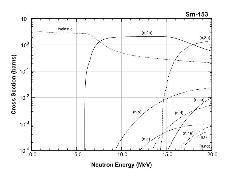 Nuclide Information